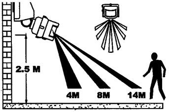 ejemplo de sensor de movimiento